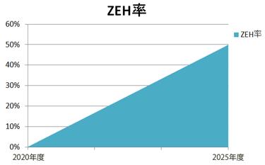 国吉組のZEH普及目標